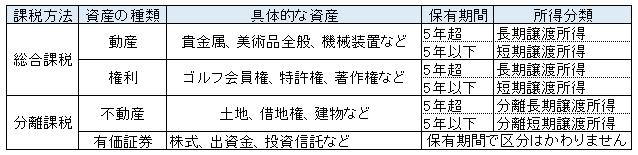 譲渡所得分類表